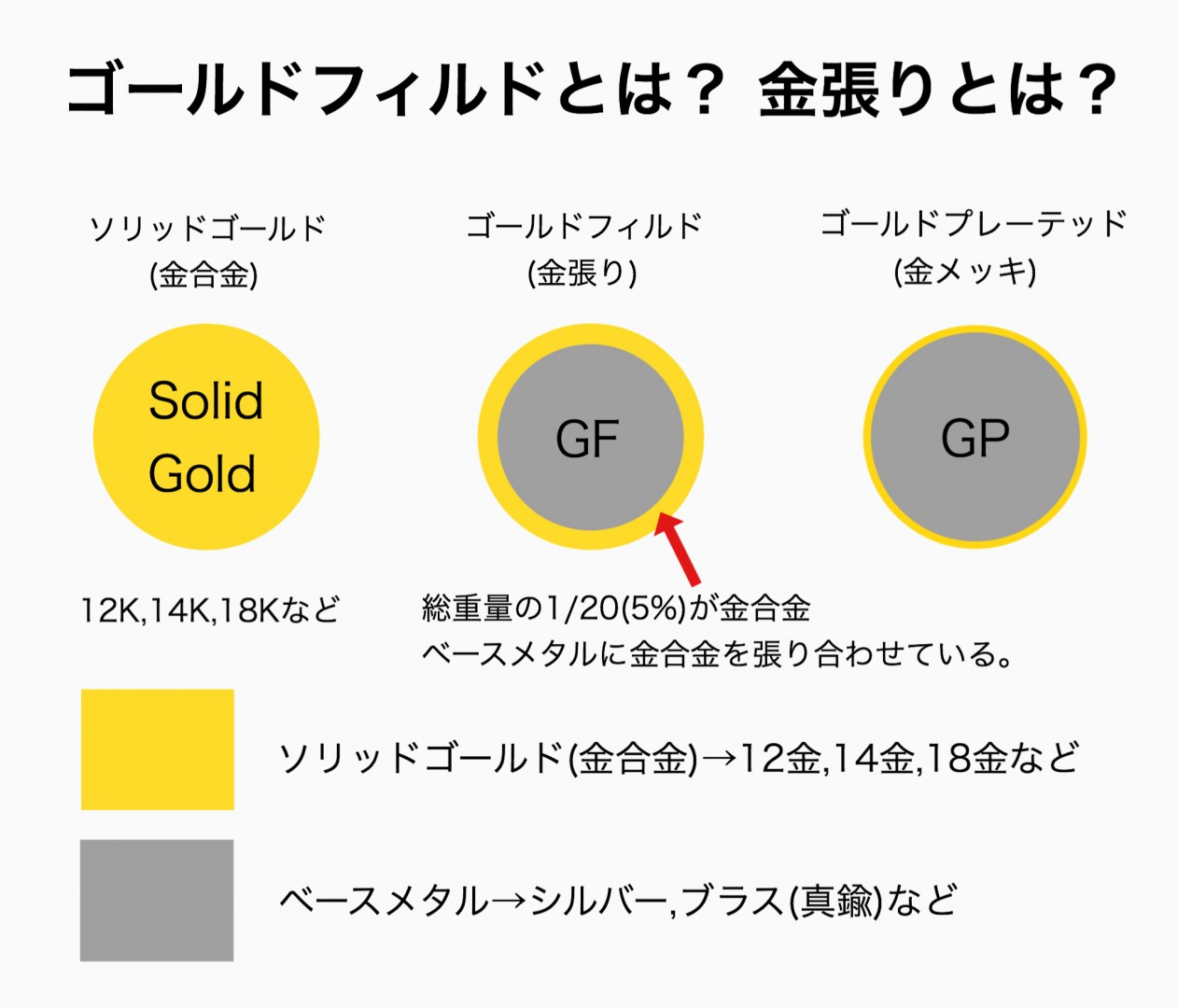 ゴールドフィルド(金張り)とは? 特徴・品質・製造方法について