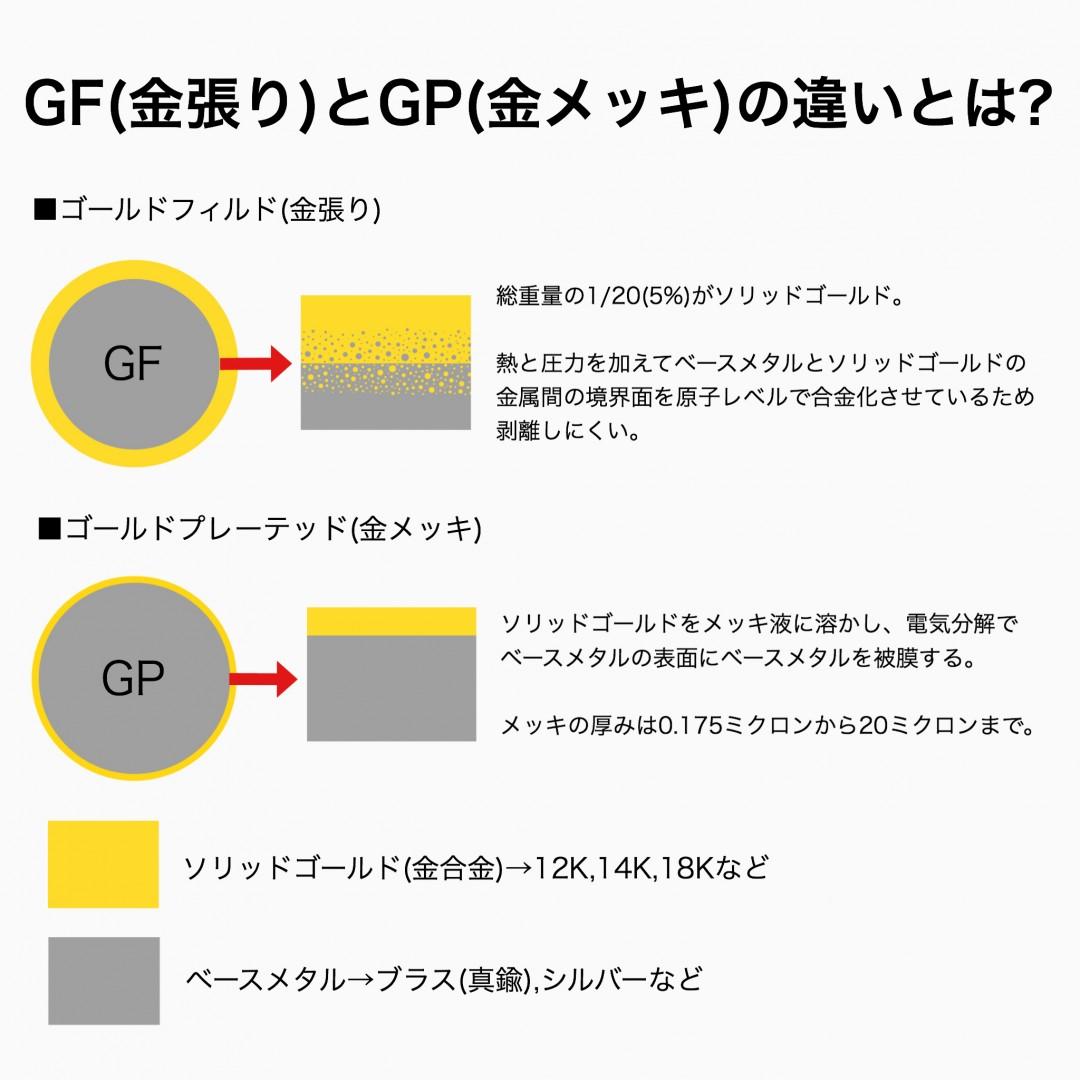 ゴールドフィルド(GF)と金めっき(GP)の違い